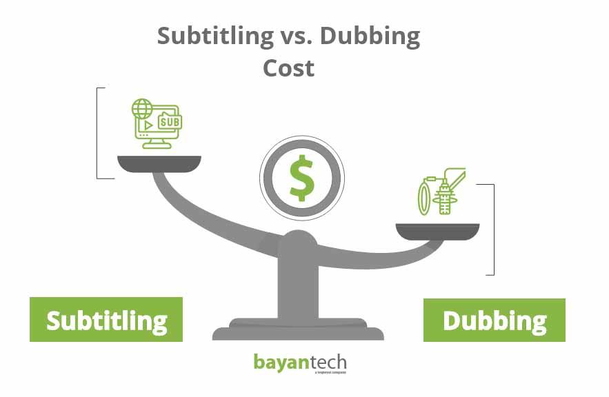 Subtitling vs Dubbing cost