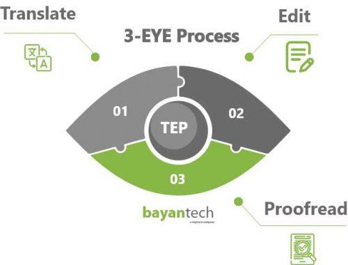 3-EYE Process