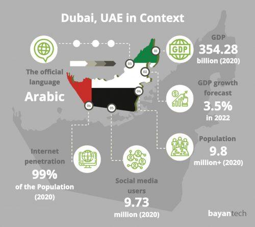 Dubai, UAE in Context