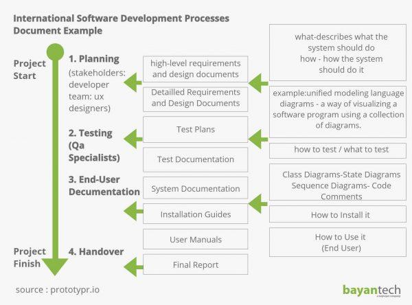 International Software Development Processes Document Example