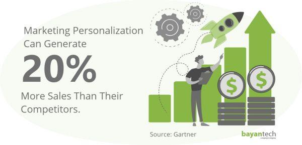 Marketing Personalization Can Generate
