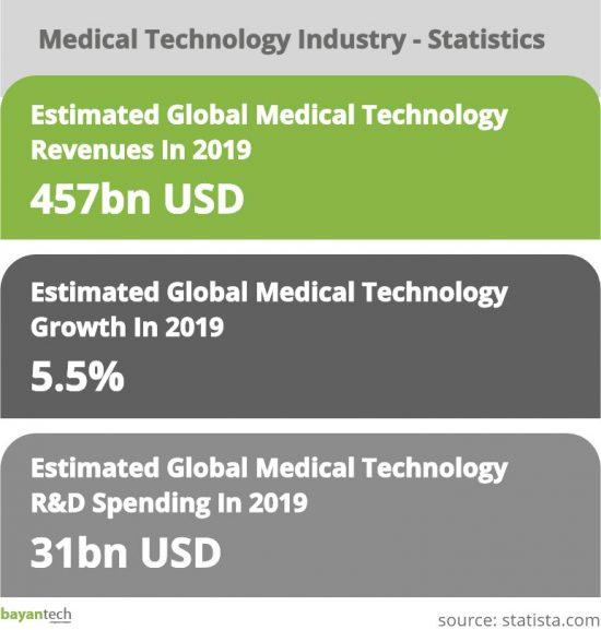 Medical Technology Industry - Statistics