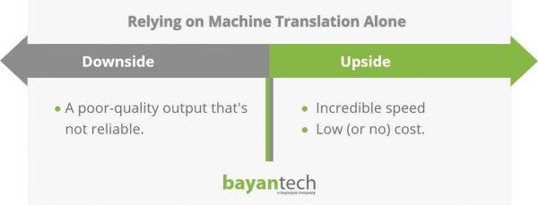 Relying on Machine Translation Alone