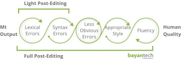There are also other common factors that affect editing rates regardless of the approach implemented in the process.